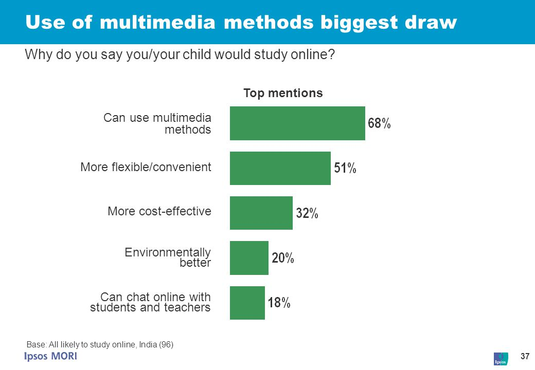 37 Use of multimedia methods biggest draw Why do you say you/your child would study online? More flexible/convenient Can use multimedia methods More c