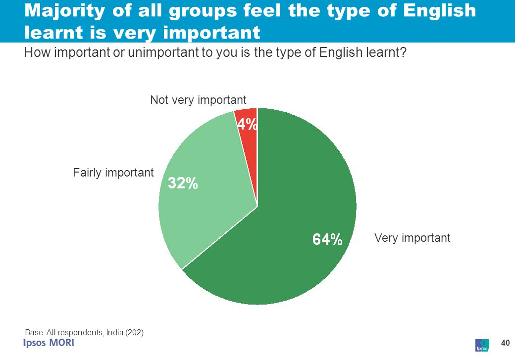 40 Majority of all groups feel the type of English learnt is very important Very important Not very important Base: All respondents, India (202) How i