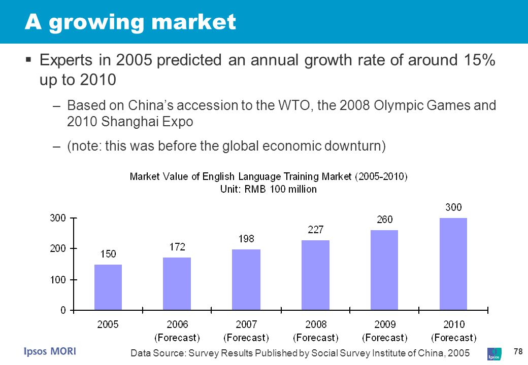 78 A growing market  Experts in 2005 predicted an annual growth rate of around 15% up to 2010 –Based on China's accession to the WTO, the 2008 Olympi