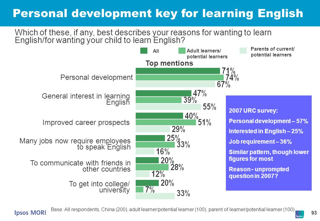 93 Personal development key for learning English Which of these, if any, best describes your reasons for wanting to learn English/for wanting your chi
