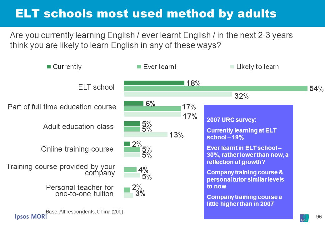 96 ELT schools most used method by adults Base: All respondents, China (200) Are you currently learning English / ever learnt English / in the next 2-