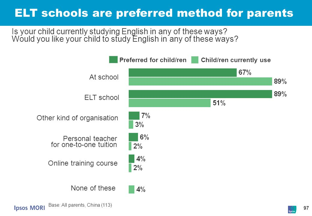 97 Preferred for child/ren Child/ren currently use Is your child currently studying English in any of these ways? Would you like your child to study E