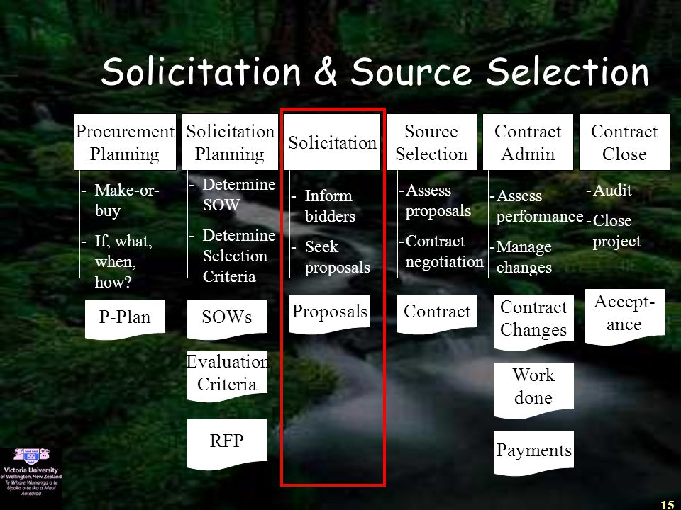15 Solicitation & Source Selection Procurement Planning -Make-or- buy -If, what, when, how? P-Plan Solicitation Planning SOWs -Determine SOW -Determin