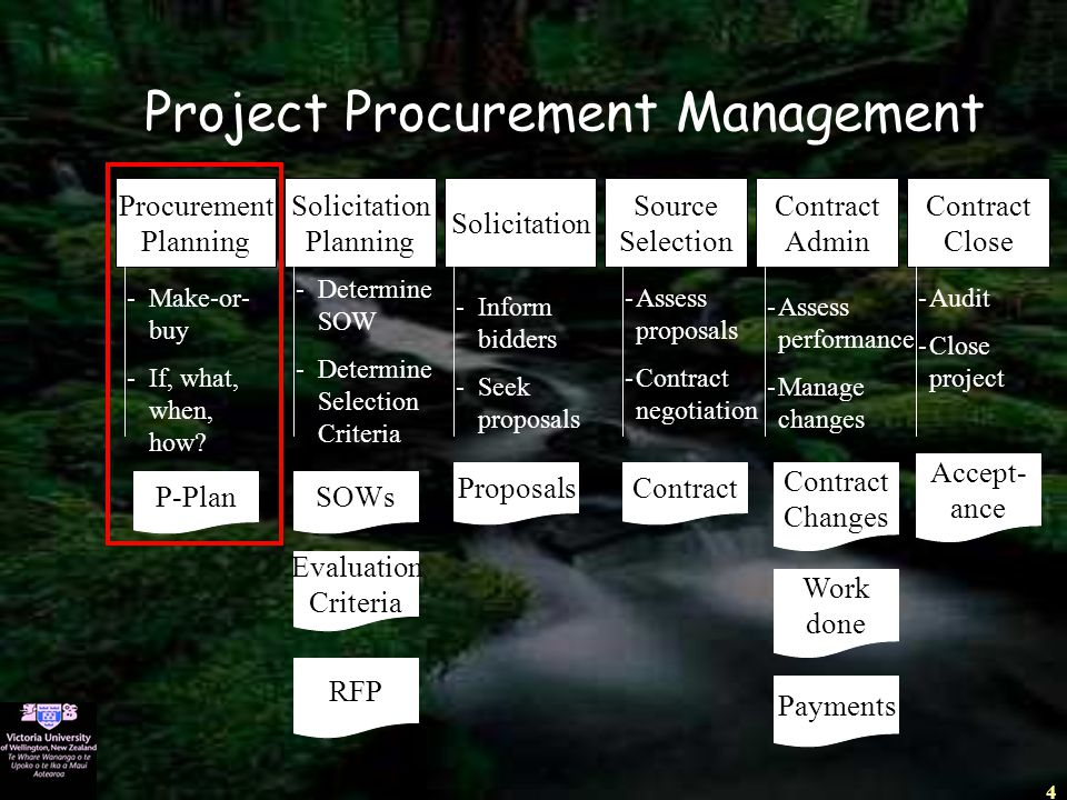 4 Project Procurement Management Procurement Planning -Make-or- buy -If, what, when, how? P-Plan Solicitation Planning SOWs -Determine SOW -Determine