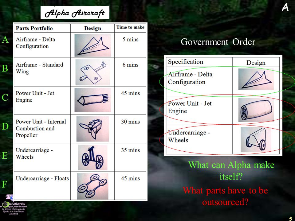 5 Government Order What parts have to be outsourced? A What can Alpha make itself? ABCDEFABCDEF