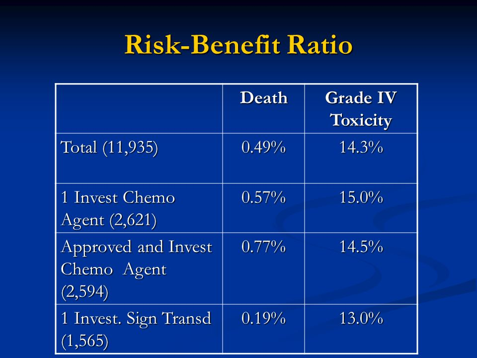 Risk-Benefit Ratio Death Grade IV Toxicity Total (11,935) 0.49%14.3% 1 Invest Chemo Agent (2,621) 0.57%15.0% Approved and Invest Chemo Agent (2,594) 0.77%14.5% 1 Invest.