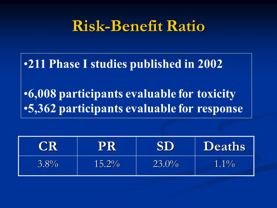 Risk-Benefit Ratio CRPRSDDeaths 3.8%15.2%23.0%1.1% 211 Phase I studies published in 2002 6,008 participants evaluable for toxicity 5,362 participants evaluable for response