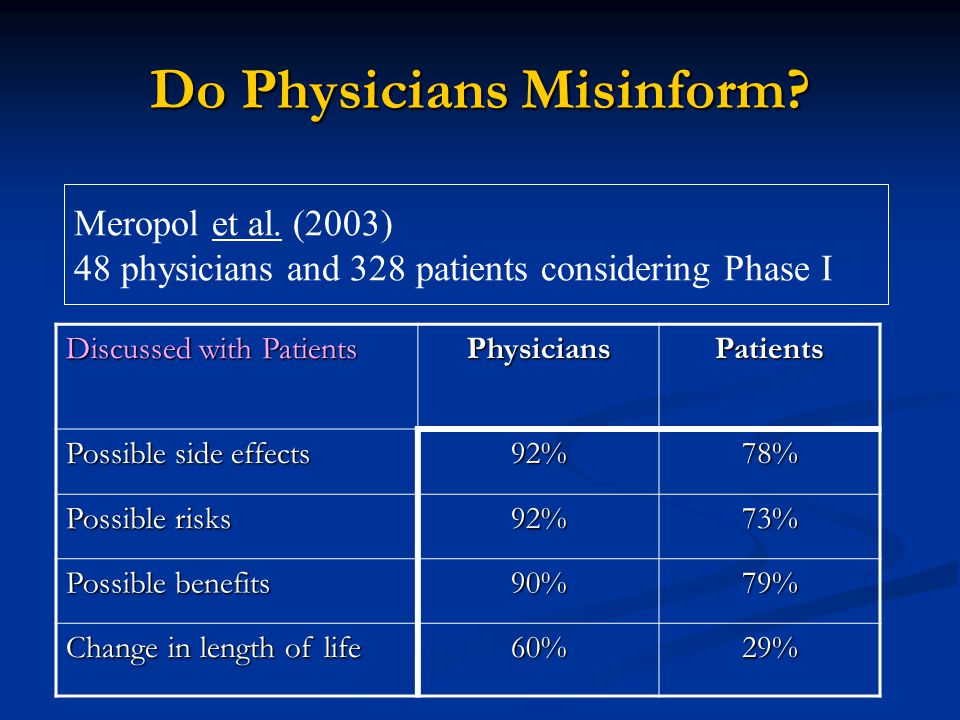 Do Physicians Misinform? Discussed with Patients PhysiciansPatients Possible side effects 92%78% Possible risks 92%73% Possible benefits 90%79% Change