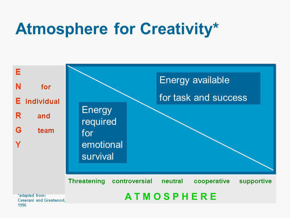 Atmosphere for Creativity* Threatening controversial neutral cooperative supportive A T M O S P H E R E E N for E individual R and G team Y Energy required for emotional survival Energy available for task and success *adapted from: Ceserani and Greatwood, 1996
