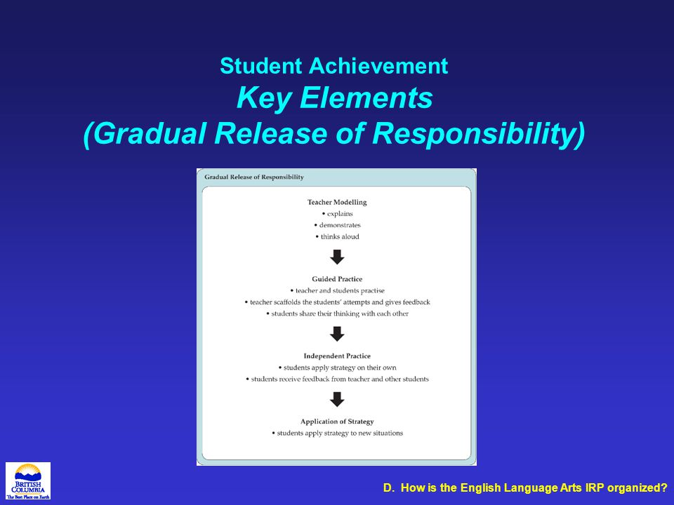 Student Achievement Key Elements (Gradual Release of Responsibility) D. How is the English Language Arts IRP organized?