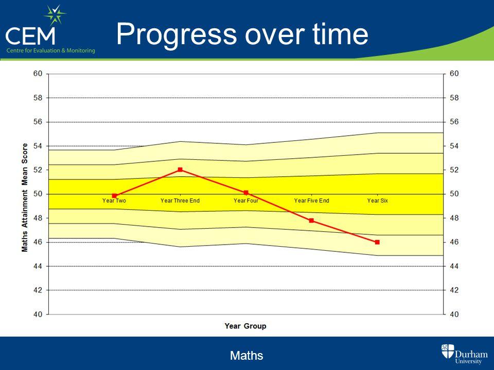 Progress over time Maths