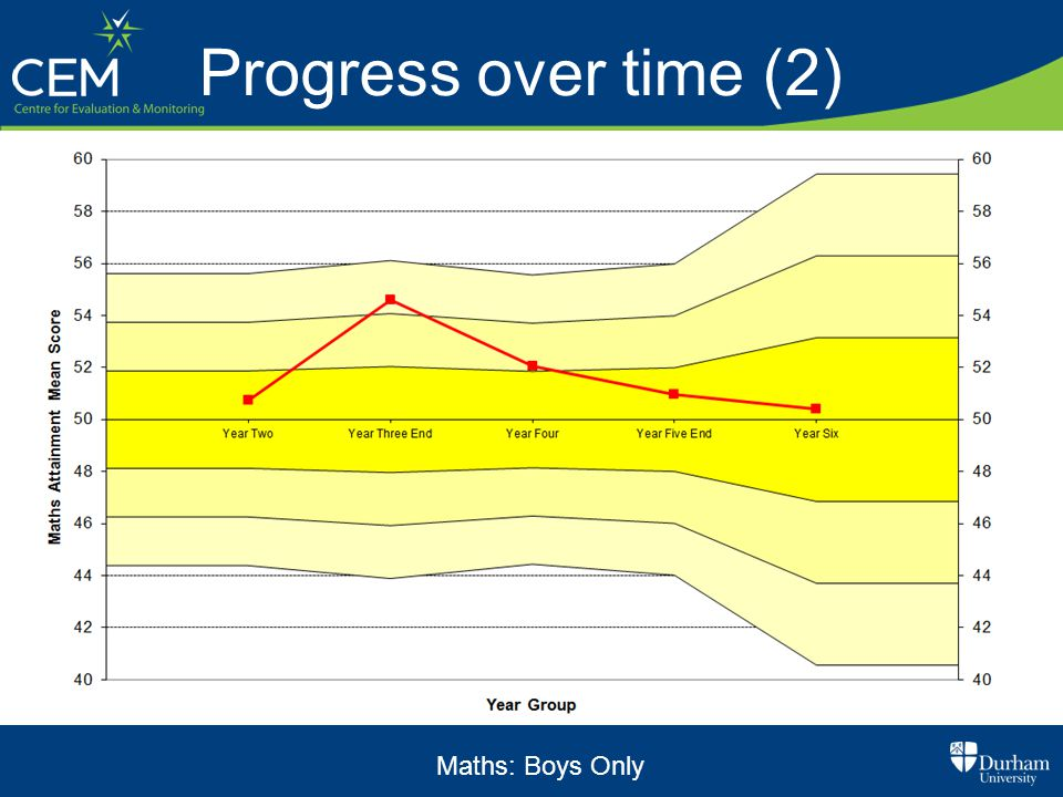 Progress over time (2) Maths: Boys Only
