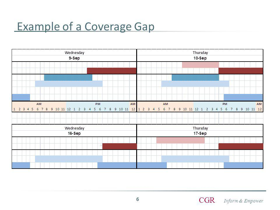 Inform & Empower CGR Example of a Coverage Gap 6