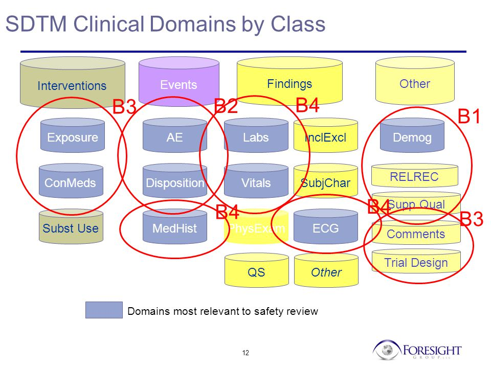 12 SDTM Clinical Domains by Class Interventions Events ConMeds Exposure AE MedHist Disposition Findings ECGPhysExam Labs Vitals Demog Other SubjChar Subst Use InclExcl RELREC Supp Qual Trial Design QS Comments Other Domains most relevant to safety review B1 B2 B3 B4