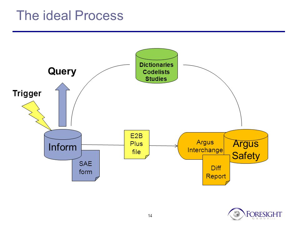 14 Argus Interchange SAE form The ideal Process Inform Trigger Argus Safety E2B Plus file Query Dictionaries Codelists Studies Diff Report
