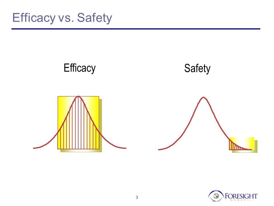 3 Efficacy vs. Safety Efficacy Safety