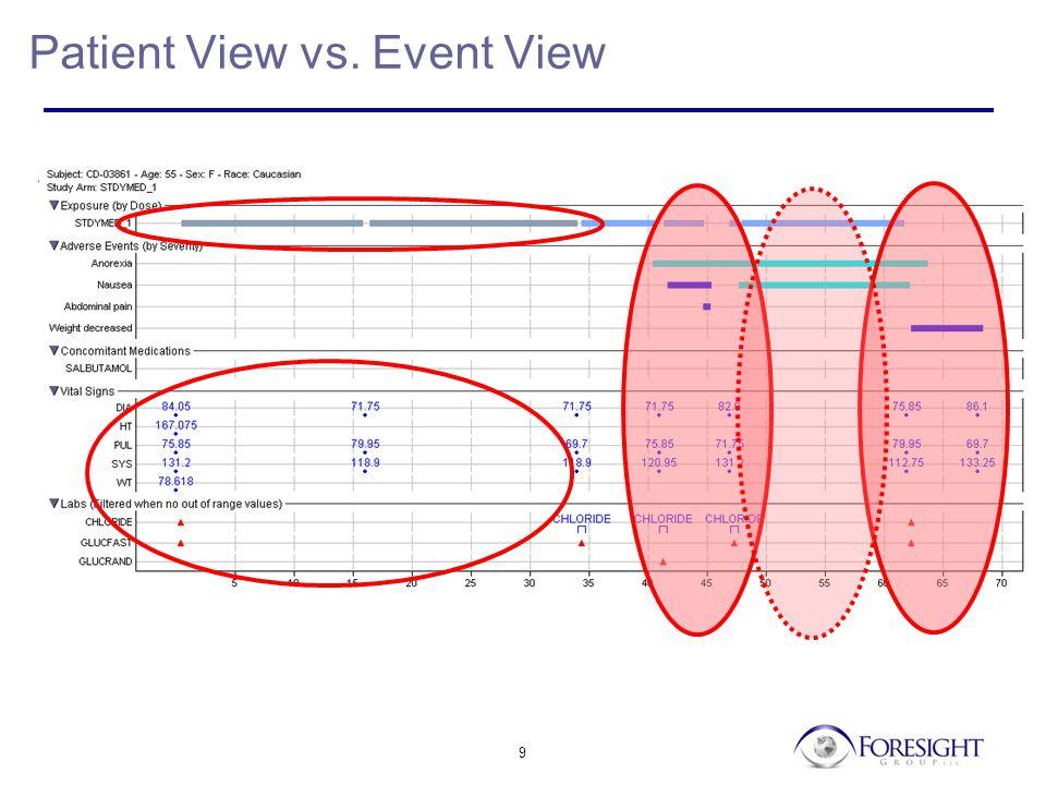 9 Patient View vs. Event View