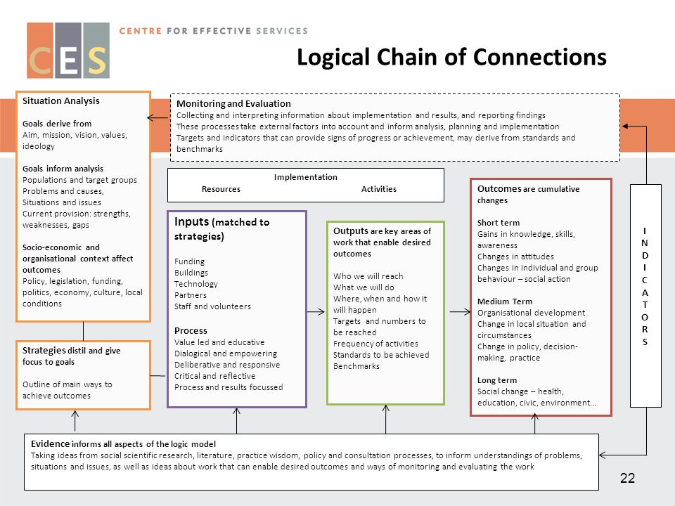 22 Logical Chain of Connections Showing What the Program is to Accomplish 22 Situation Analysis Goals derive from Aim, mission, vision, values, ideolo