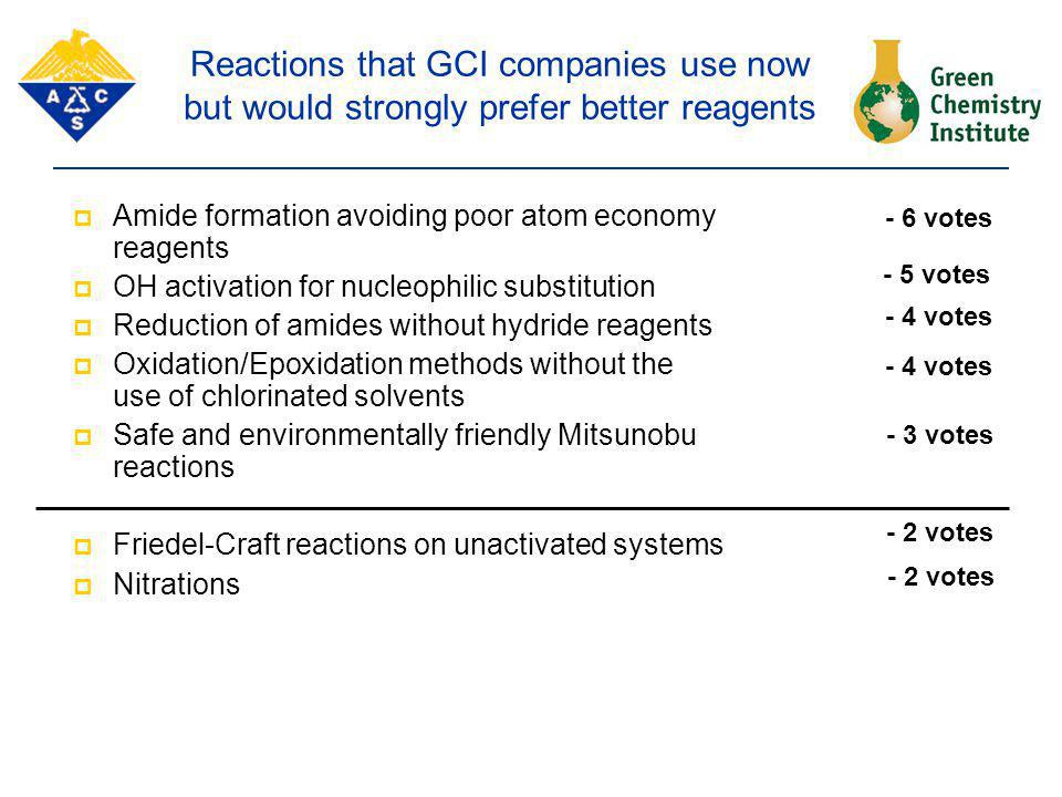 Reactions that GCI companies use now but would strongly prefer better reagents  Amide formation avoiding poor atom economy reagents  OH activation f