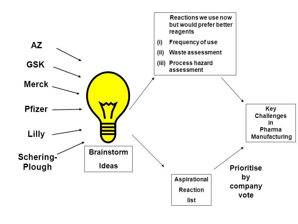 Brainstorm Ideas Reactions we use now but would prefer better reagents (i)Frequency of use (ii)Waste assessment (iii)Process hazard assessment Aspirat