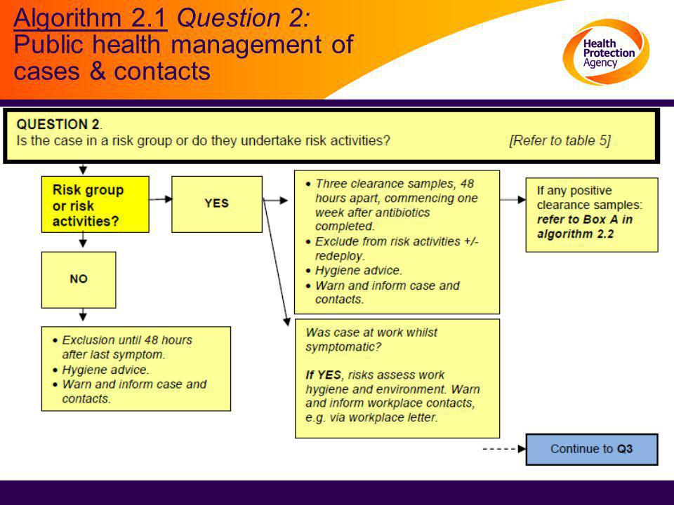 Algorithm 2.1 Question 2: Public health management of cases & contacts