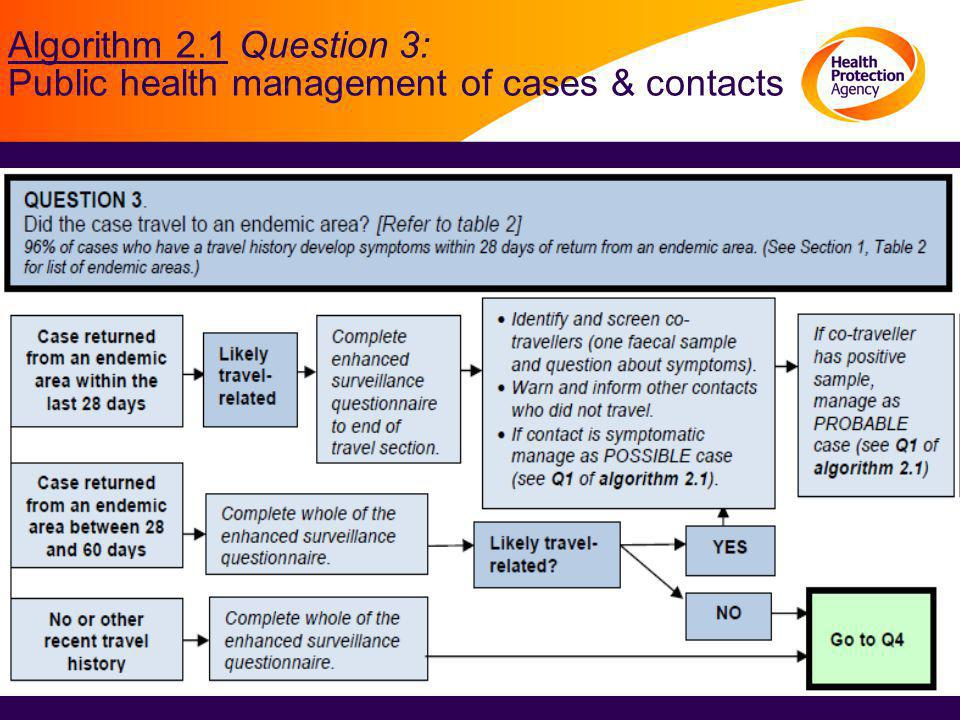 Public health management of cases & contacts of non travel related cases Algorithm 2.1 Question 4: