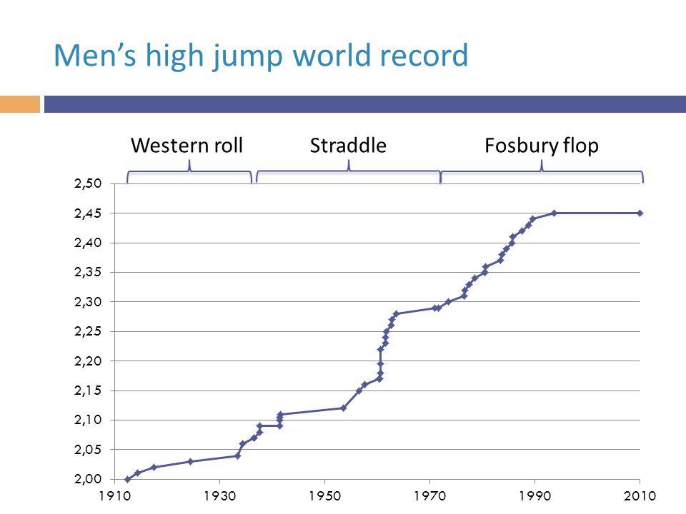 Western rollStraddleFosbury flop Men's high jump world record
