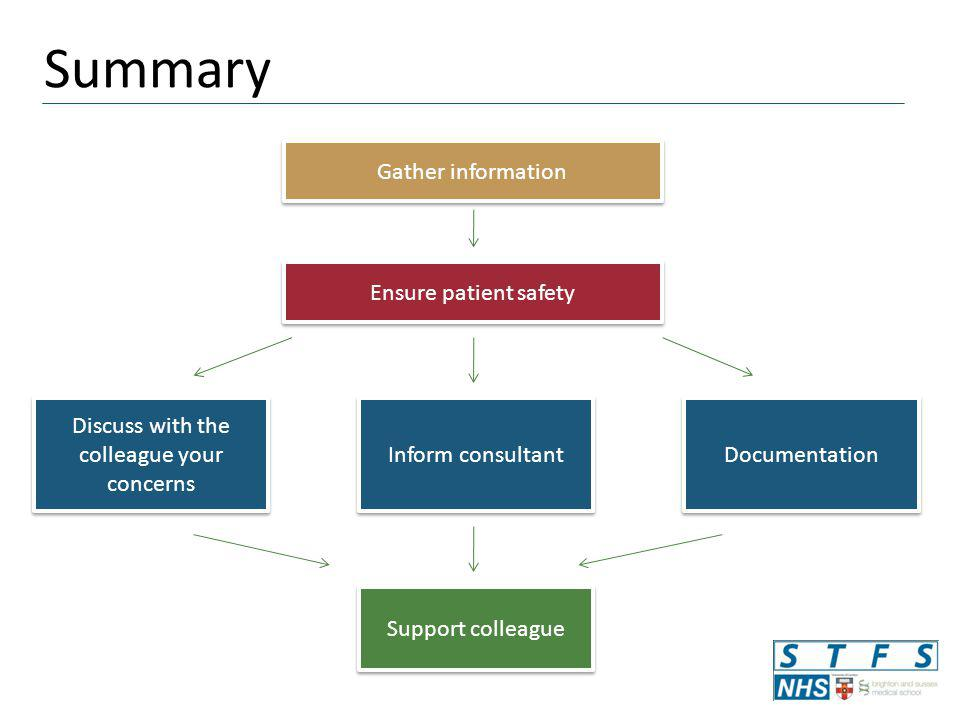 Summary Gather information Discuss with the colleague your concerns Documentation Inform consultant Ensure patient safety Support colleague