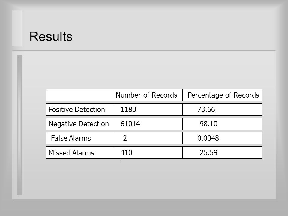 Results Number of RecordsPercentage of Records Negative Detection Missed Alarms 410 98.10 25.59 61014 Positive Detection False Alarms 1180 2 73.66 0.0