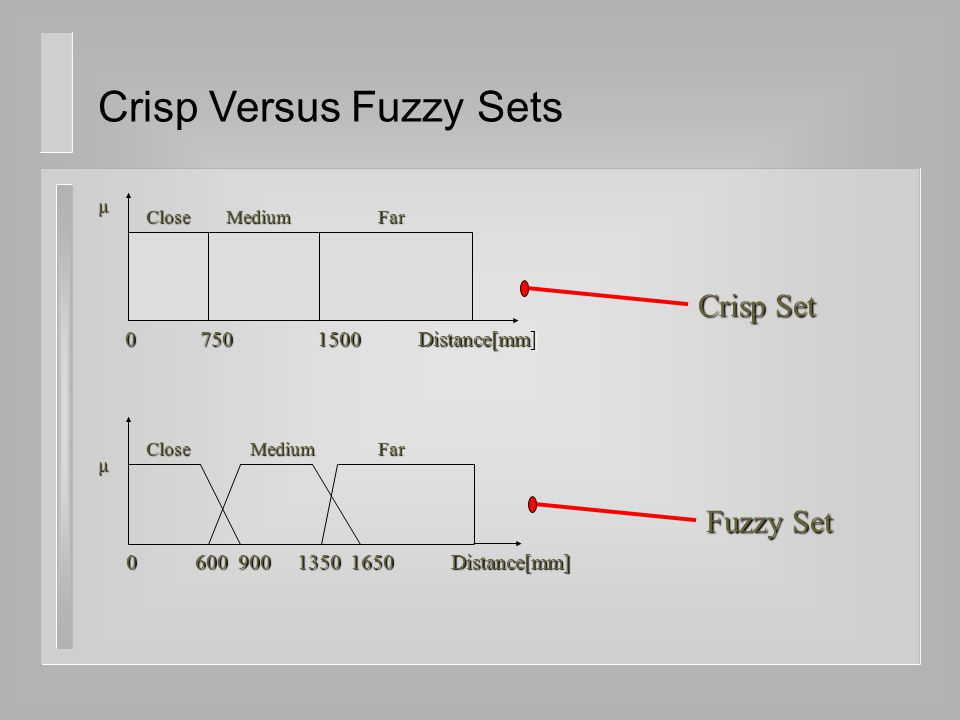 Crisp Versus Fuzzy Sets Close 0 750 1500 Distance[mm] MediumFarμ Crisp Set Fuzzy Set 0 600 900 1350 1650 Distance[mm] μ CloseMediumFar