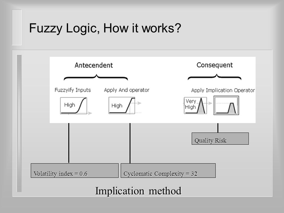 Quality Risk Fuzzy Logic, How it works? Volatility index = 0.6 Cyclomatic Complexity = 32 Implication method