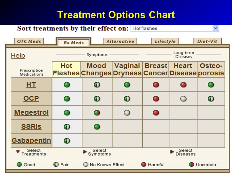 Treatment Options Chart
