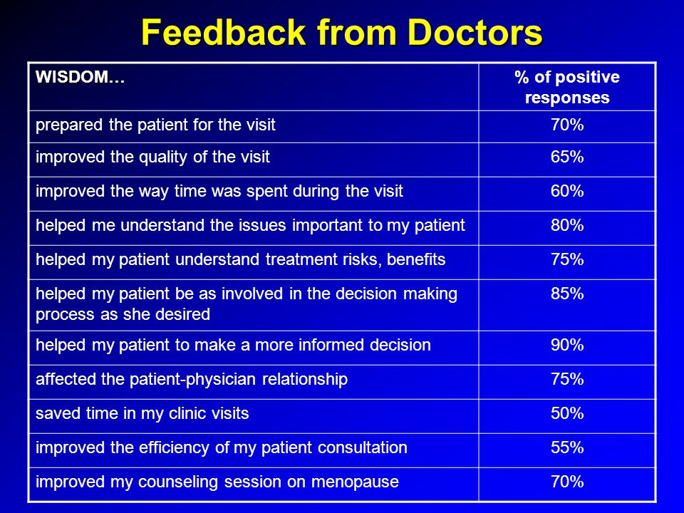 Feedback from Doctors WISDOM…% of positive responses prepared the patient for the visit70% improved the quality of the visit65% improved the way time was spent during the visit60% helped me understand the issues important to my patient80% helped my patient understand treatment risks, benefits75% helped my patient be as involved in the decision making process as she desired 85% helped my patient to make a more informed decision90% affected the patient-physician relationship75% saved time in my clinic visits50% improved the efficiency of my patient consultation55% improved my counseling session on menopause70%