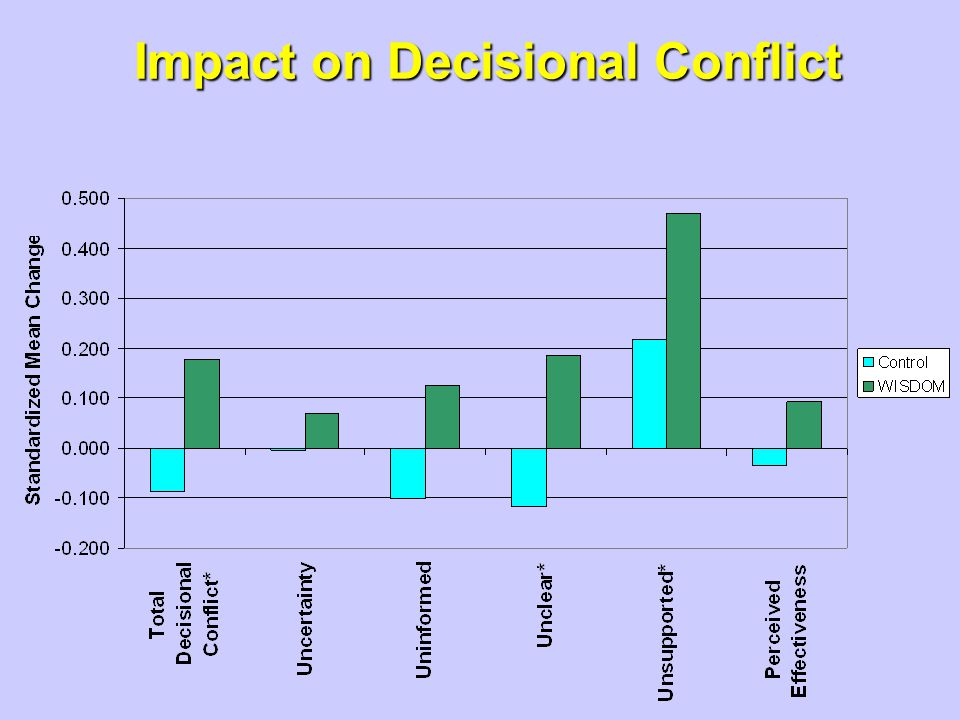 Impact on Decisional Conflict