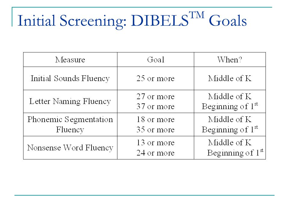 (c) 2002 Good & Kaminski Initial Screening: DIBELS TM Goals