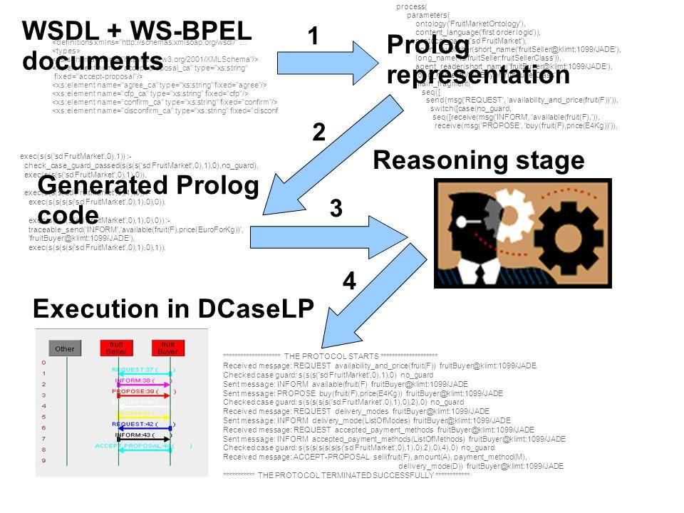 process( parameters( ontology( FruitMarketOntology ), content_language( first order logic )), protocol_name( sd FruitMarket ), agent_publisher(short_name( fruitSeller@klimt:1099/JADE ), long_name( fs/fruitSeller:fruitSellerClass )), agent_reader(short_name( fruitBuyer@klimt:1099/JADE ), long_name( fb/fruitBuyer:fruitBuyerClass )), main_fragment( seq([ send(msg( REQUEST , availability_and_price(fruit(F)) )), switch([case(no_guard, seq([receive(msg( INFORM , available(fruit(F), )), receive(msg( PROPOSE , buy(fruit(F),price(E4Kg)) )), exec(s(s( sd FruitMarket ,0),1)) :- check_case_guard_passed(s(s(s( sd FruitMarket ,0),1),0),no_guard), exec(s(s(s( sd FruitMarket ,0),1),0)).