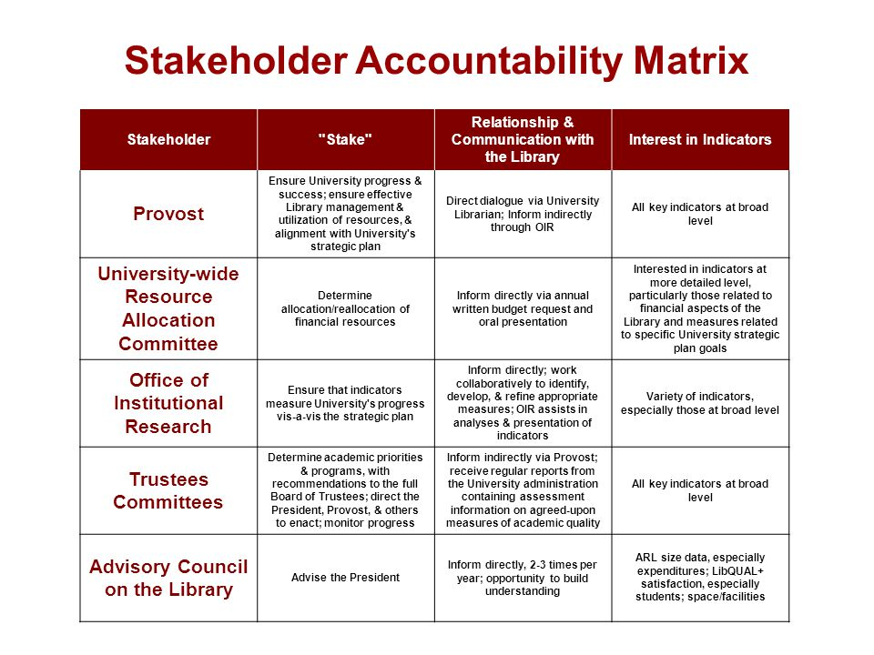 Stakeholder Accountability Matrix Stakeholder Stake Relationship & Communication with the Library Interest in Indicators Provost Ensure University progress & success; ensure effective Library management & utilization of resources, & alignment with University s strategic plan Direct dialogue via University Librarian; Inform indirectly through OIR All key indicators at broad level University-wide Resource Allocation Committee Determine allocation/reallocation of financial resources Inform directly via annual written budget request and oral presentation Interested in indicators at more detailed level, particularly those related to financial aspects of the Library and measures related to specific University strategic plan goals Office of Institutional Research Ensure that indicators measure University s progress vis-a-vis the strategic plan Inform directly; work collaboratively to identify, develop, & refine appropriate measures; OIR assists in analyses & presentation of indicators Variety of indicators, especially those at broad level Trustees Committees Determine academic priorities & programs, with recommendations to the full Board of Trustees; direct the President, Provost, & others to enact; monitor progress Inform indirectly via Provost; receive regular reports from the University administration containing assessment information on agreed-upon measures of academic quality All key indicators at broad level Advisory Council on the Library Advise the President Inform directly, 2-3 times per year; opportunity to build understanding ARL size data, especially expenditures; LibQUAL+ satisfaction, especially students; space/facilities