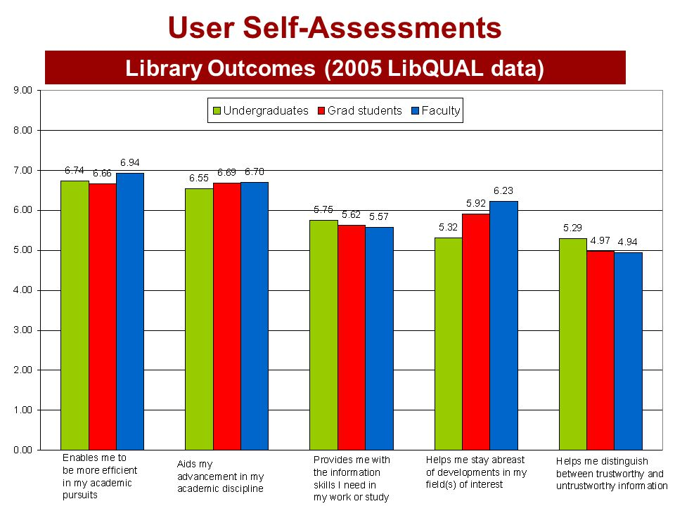 User Self-Assessments Library Outcomes (2005 LibQUAL data)