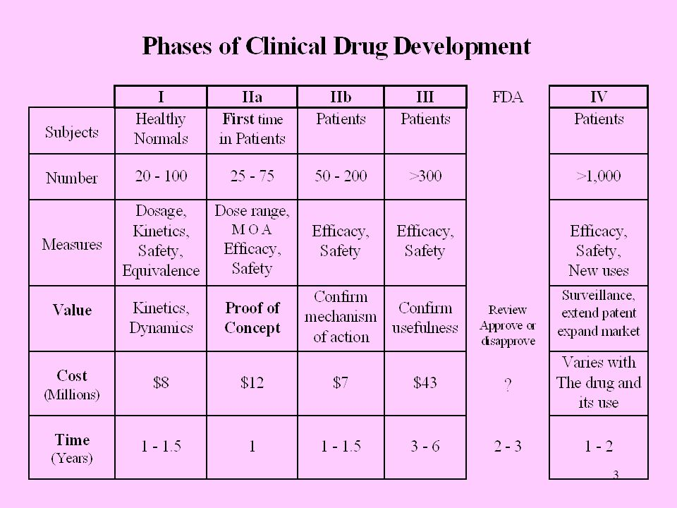 2 What you can expect:  Drug Development overview  Protecting Human Subjects is the key Why human Study Participants need protecting FDA form 1572 Protected Health Information  International Conference on Harmonization Investigator Responsibilities: everything including Adverse Events Informed Consent Form and process Source documents, Safety reporting