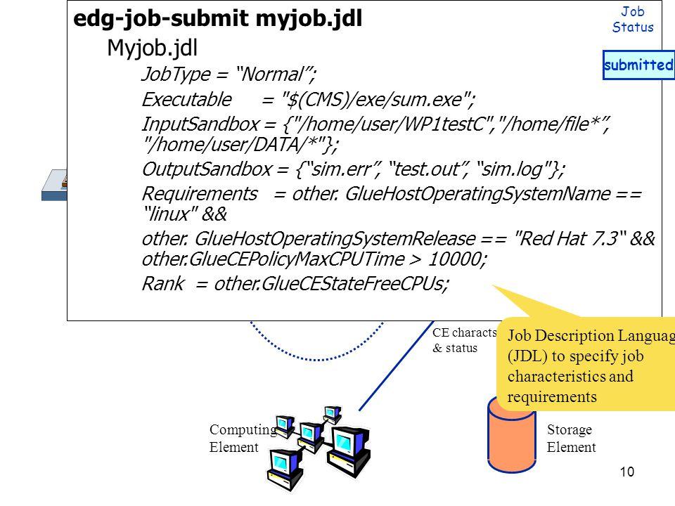 10 UI Network Server Job Contr. - CondorG Workload Manager Replica Location Server Inform.