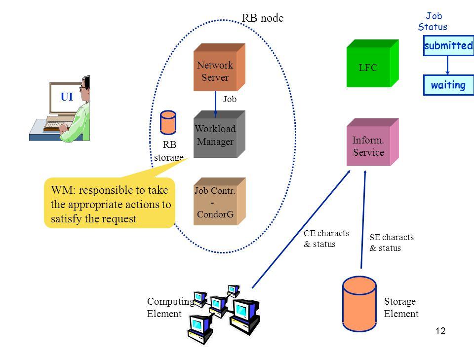 12 UI Network Server Job Contr. - CondorG Workload Manager LFC Inform.