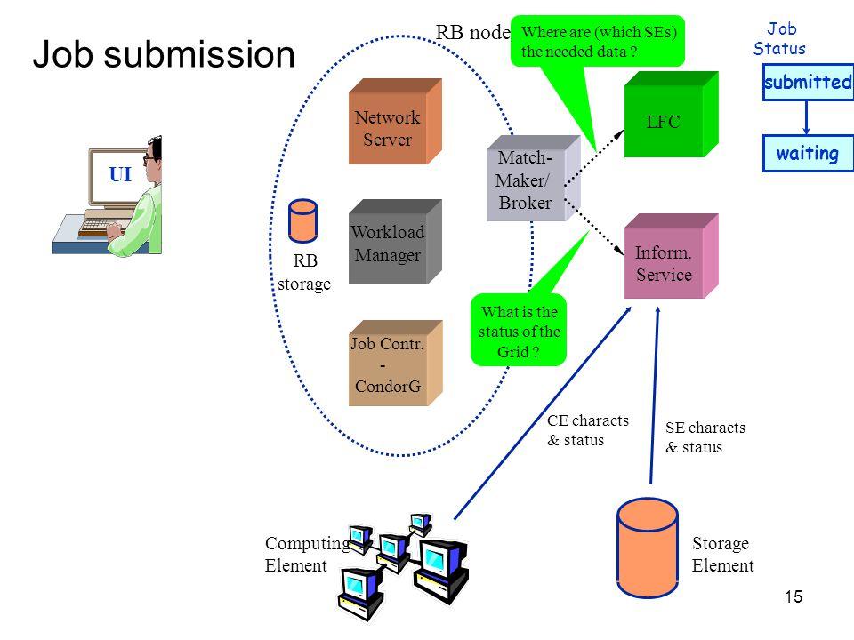 15 Job submission UI Network Server Job Contr. - CondorG Workload Manager LFC Inform.