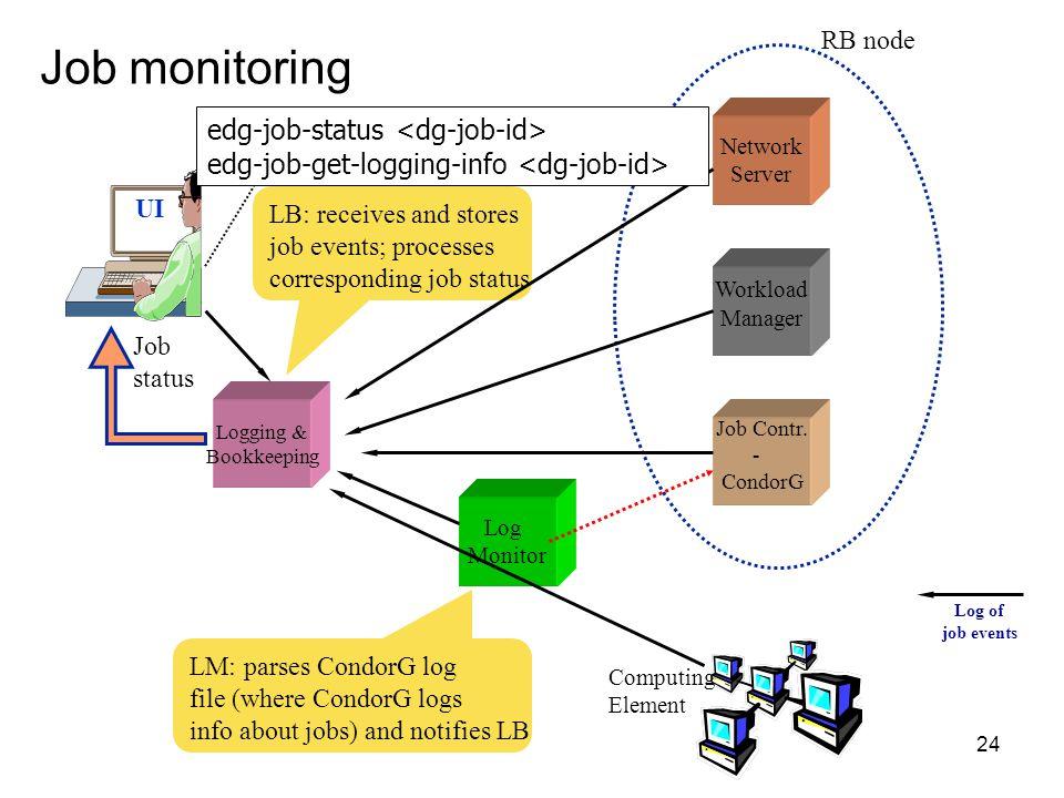 24 Job monitoring UI Log Monitor Logging & Bookkeeping Network Server Job Contr.
