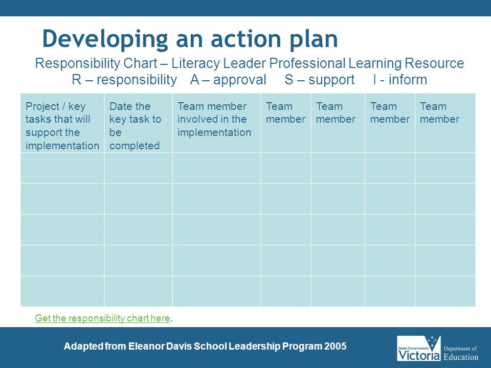 Developing an action plan Project / key tasks that will support the implementation Date the key task to be completed Team member involved in the implementation Team member Responsibility Chart – Literacy Leader Professional Learning Resource R – responsibility A – approval S – support I - inform Adapted from Eleanor Davis School Leadership Program 2005 Get the responsibility chart hereGet the responsibility chart here.