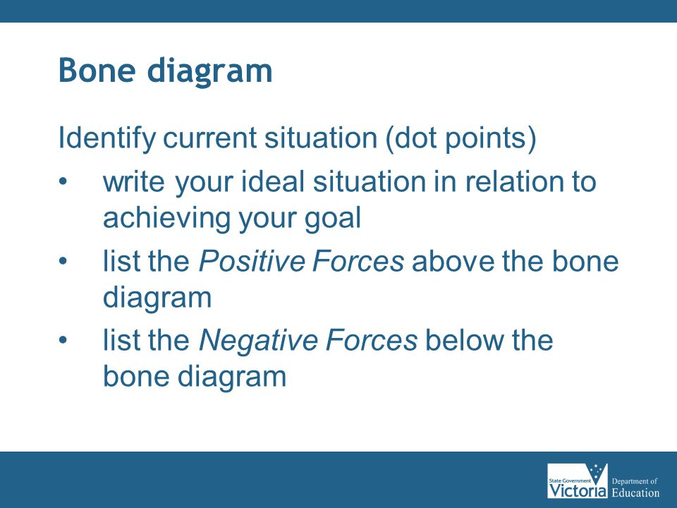 Bone diagram Identify current situation (dot points) write your ideal situation in relation to achieving your goal list the Positive Forces above the bone diagram list the Negative Forces below the bone diagram