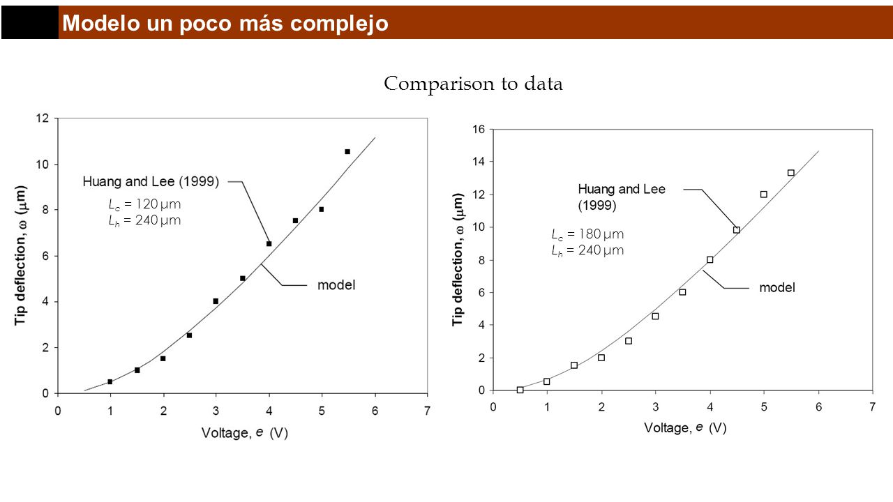 Modelo un poco más complejo Comparison to data L c = 120 μm L h = 240 μm L c = 180 μm L h = 240 μm