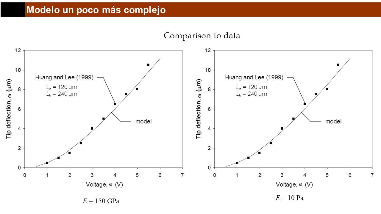 Modelo un poco más complejo Comparison to data E = 150 GPa E = 10 Pa L c = 120 μm L h = 240 μm L c = 120 μm L h = 240 μm