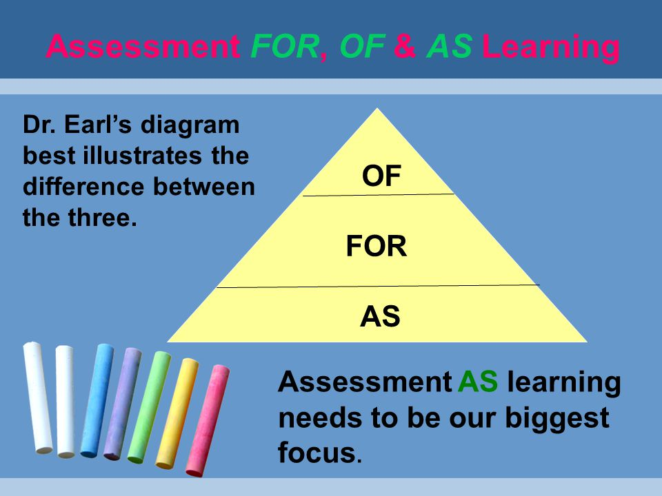Assessment FOR, OF & AS Learning Assessment OF Learning This is summative assessment.