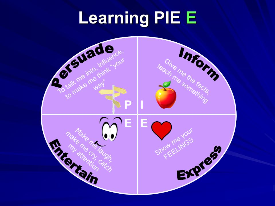 Learning PIE E PI EE To talk me into, influence, to make me think your way Give me the facts, teach me something Show me your FEELINGS Make me laugh, make me cry, catch my attention