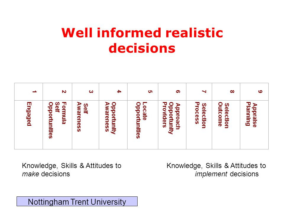 Well informed realistic decisions 123456789 Engaged FormulaSelfOpportunities Self Awareness OpportunityAwareness LocateOpportunities Approach Opportun